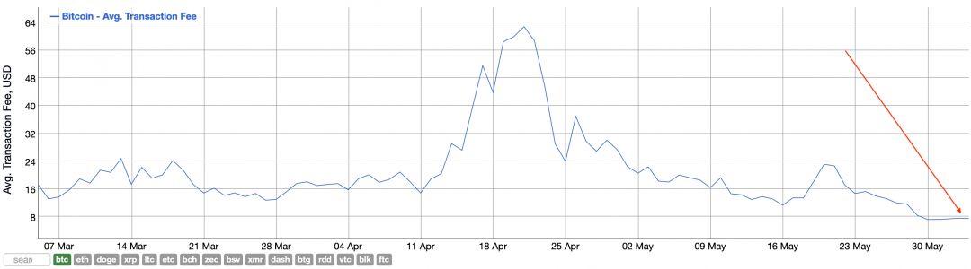 биткоин график криптовалюта майнинг