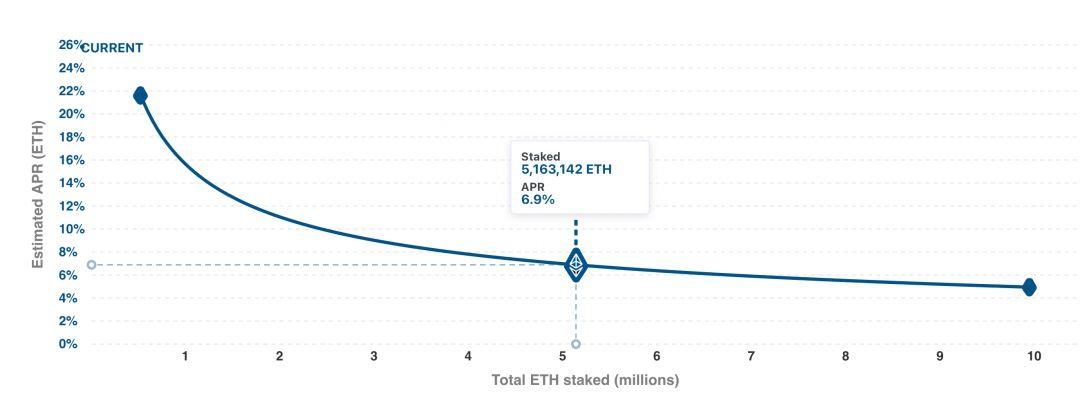 eth2 доходность стейкинга