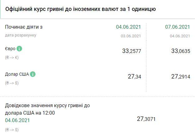 Курс НБУ на 7 июня. Скриншот:bank.gov.ua