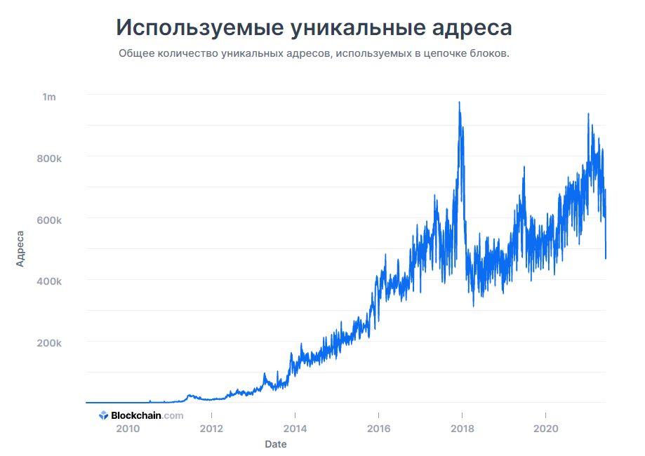 Биткоин график криптовалюта