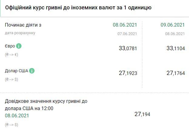 Курс НБУ на 9 июня. Скриншот:bank.gov.ua