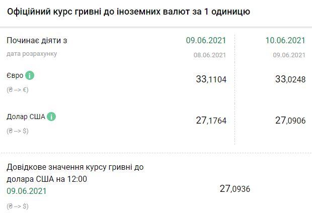 Курс валют НБУ на 10 июня. Скриншот:bank.gov.ua