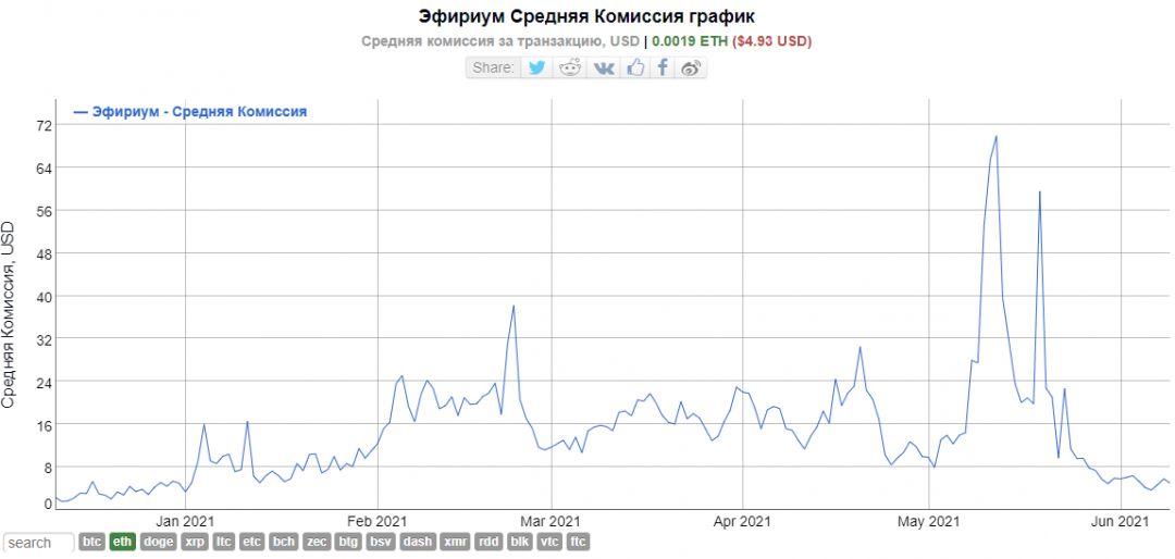 График криптовалюта Эфириум