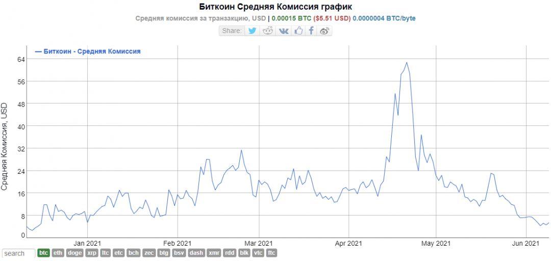 График криптовалюта Биткоин