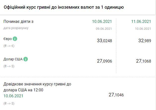 Курс НБУ на 11, 12 и 13 июня. Скриншот:bank.gov.ua