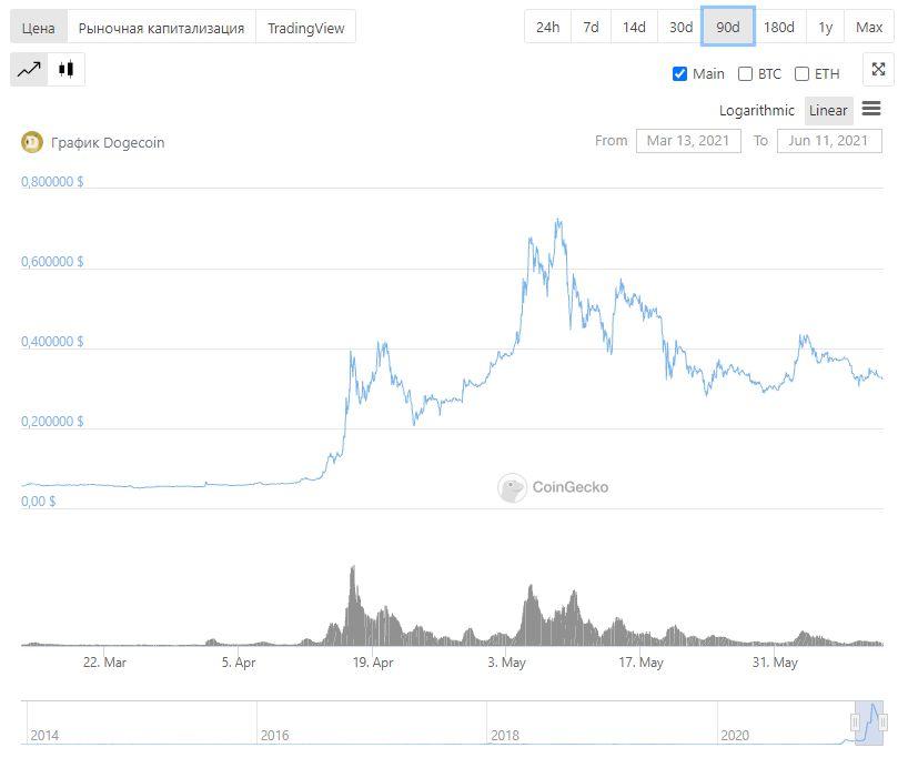 Dogecoin криптовалюты блокчейн