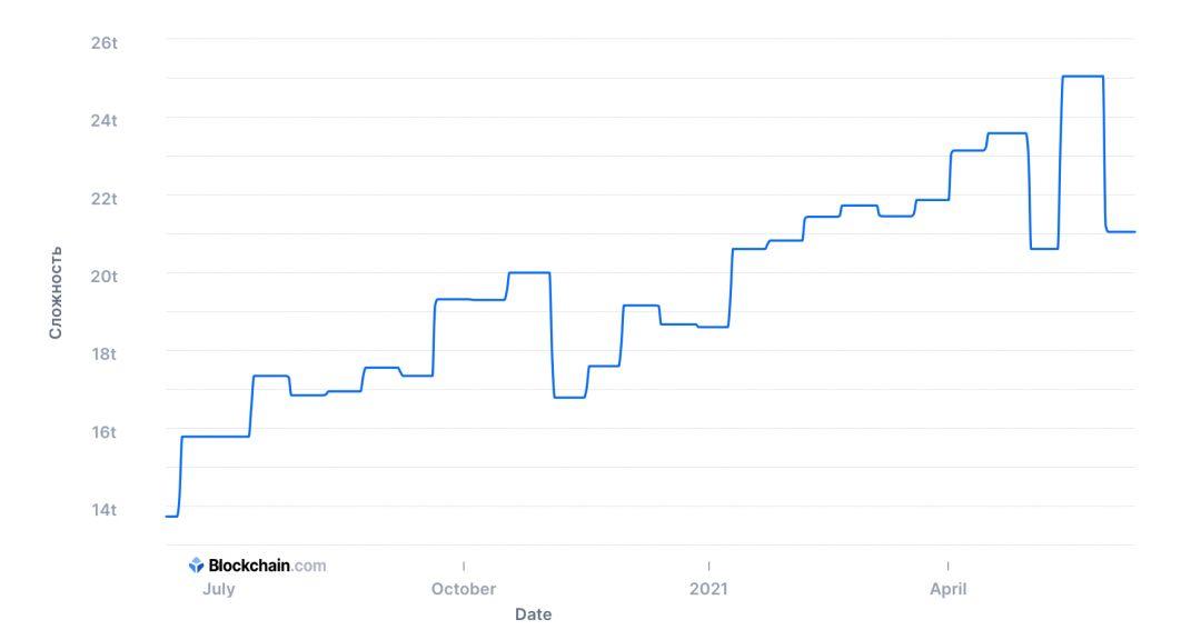 биткоин график добыча сложность