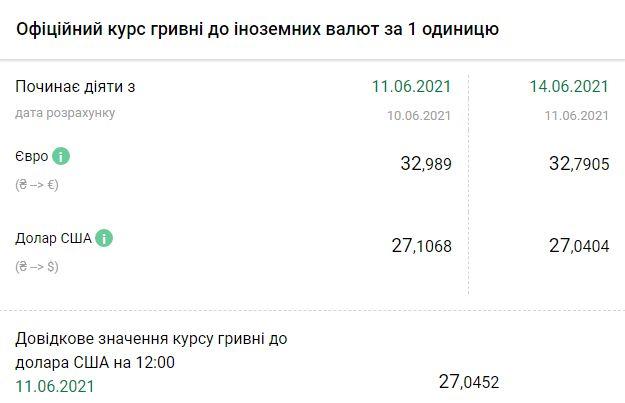 Курс НБУ на 14 июня. Скриншот:bank.gov.ua