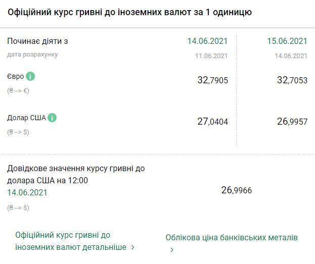 Курс НБУ на 15 июня. Скриншот:bank.gov.ua