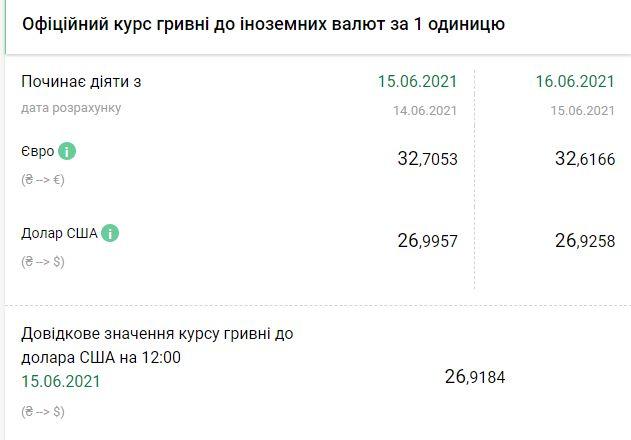 Курс НБУ на 16 июня. Скриншот:bank.gov.ua