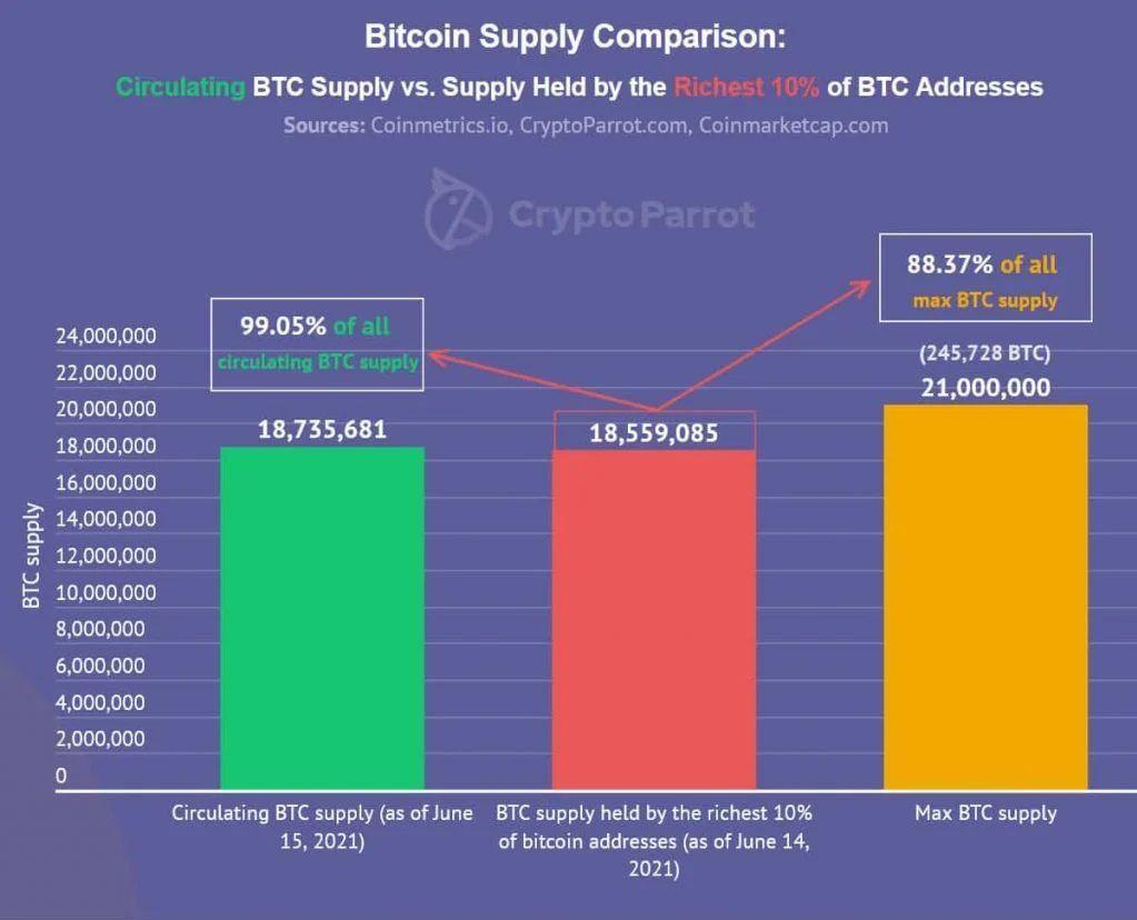 Bitcoin-supply-1024x906