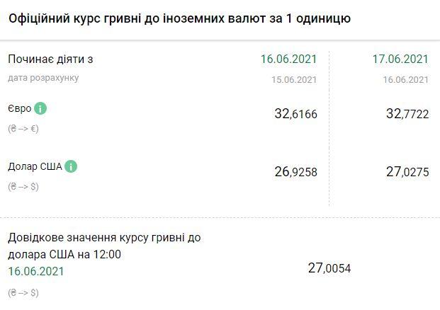 Курс НБУ на 17 июня. Скриншот:bank.gov.ua