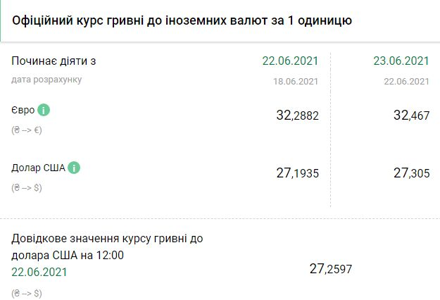 Курс НБУ на 23 июня. Скриншот:bank.gov.ua