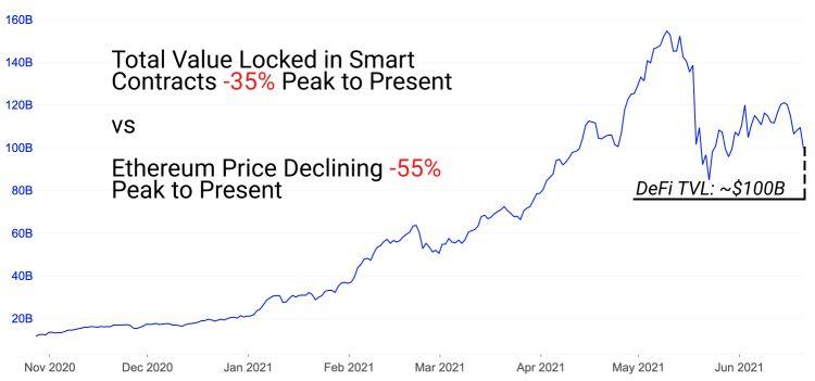 total-value-locked