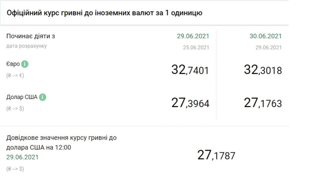 Курс доллара в Украине обвалился более чем на 20 копеек