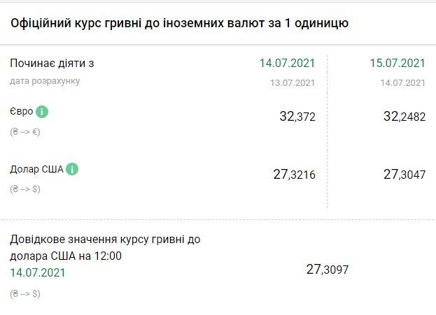 Курс НБУ на 15 июля. Скриншот:bank.gov.ua