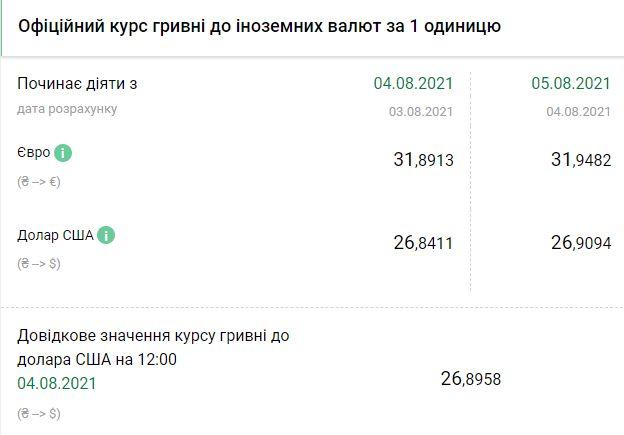 Курс валют на 5 августа. Скриншот: bank.gov.ua
