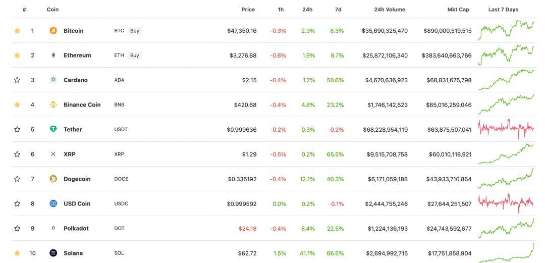 криптовалюты список блокчейн