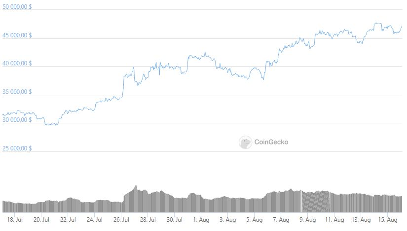 График трейдинг Биткоин блокчейн криптовалюта