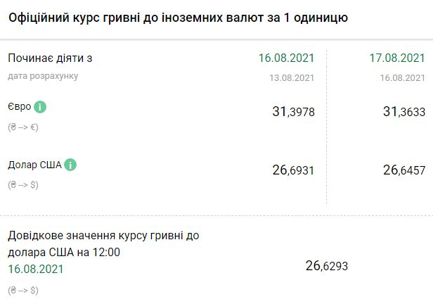 Курс Нацбанка на 17 августа. Скриншот:bank.gov.ua