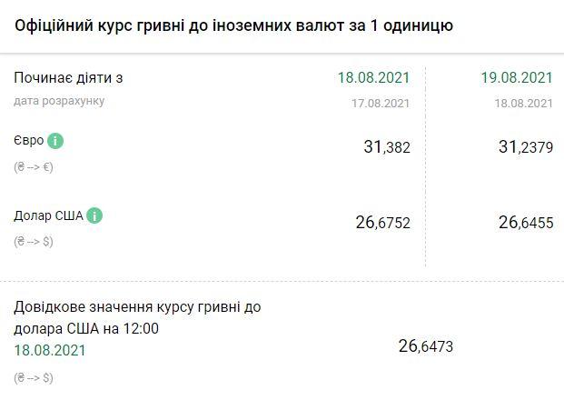 Курс валют в Украине от НБУ на 19 августа. Скриншот:bank.gov.ua