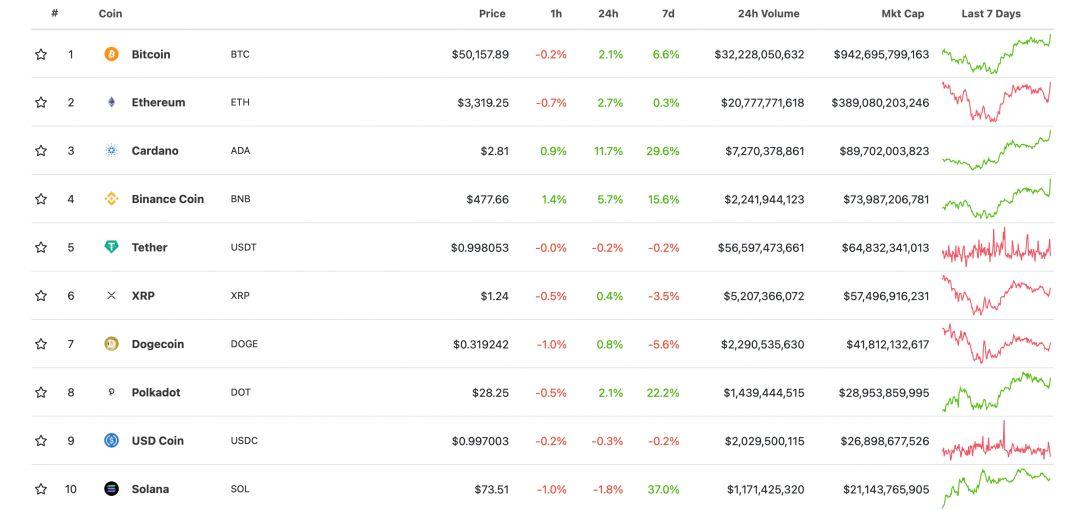 криптовалюты рейтинг