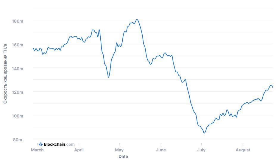 график криптовалюта майнинг Биткоин