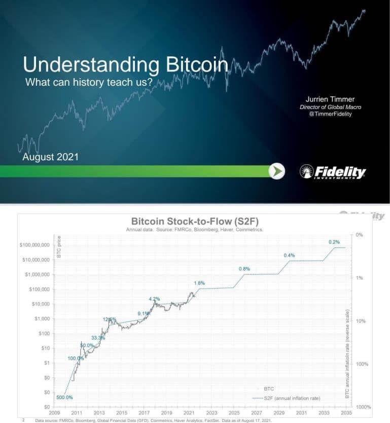 биткоин прогноз курс
