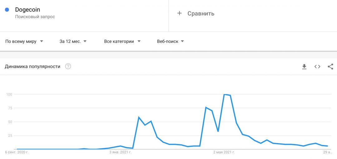 догекоин гугл криптовалюты