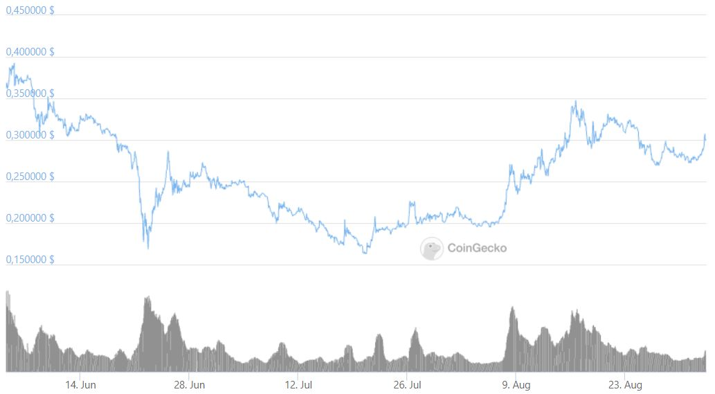 Dogecoin график трейдинг криптовалюта