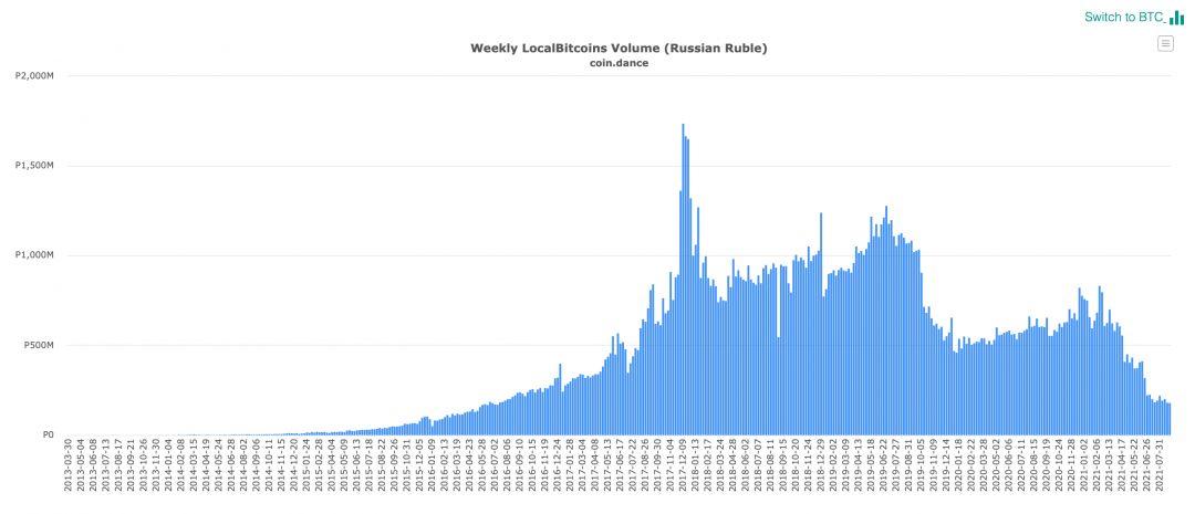 биткоин криптовалюта покупка
