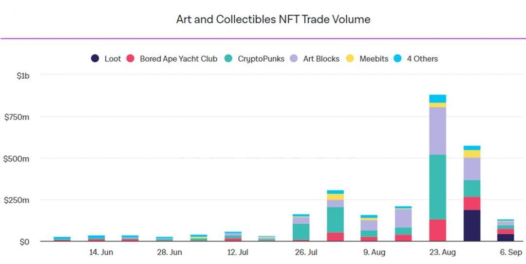 график объемов торгов nft