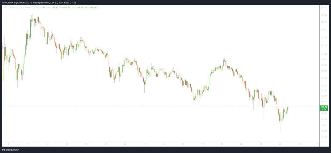 График Solana трейдинг криптовалюты