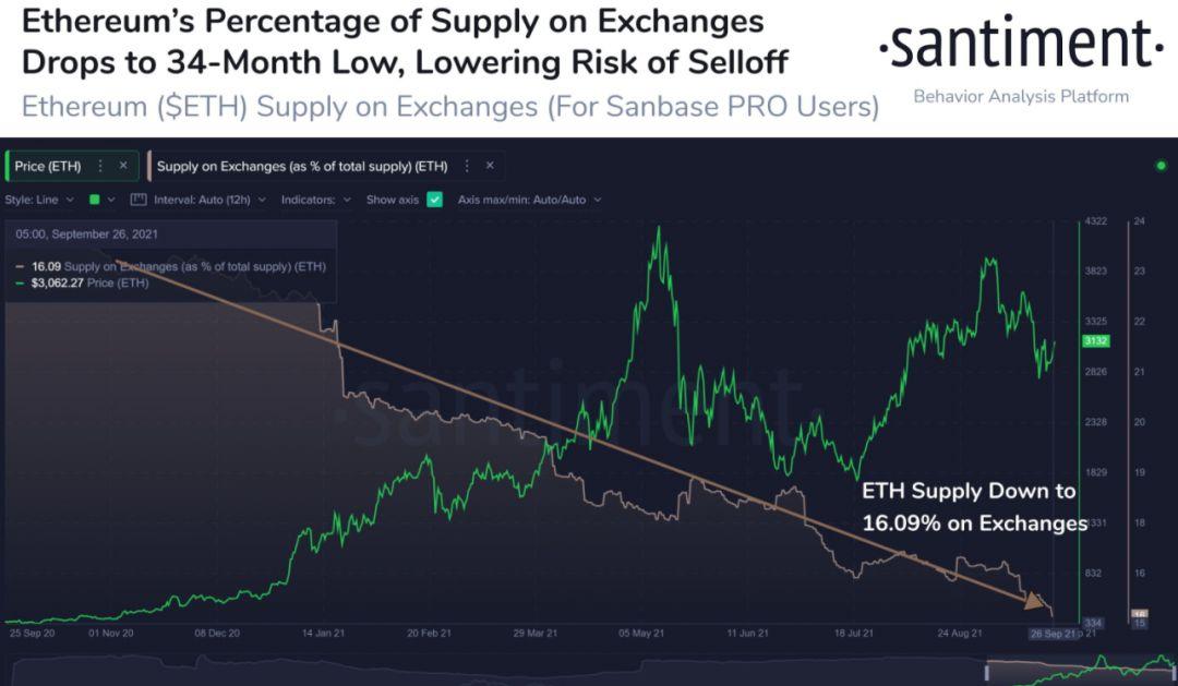 Процент предложения ETH на биржах
