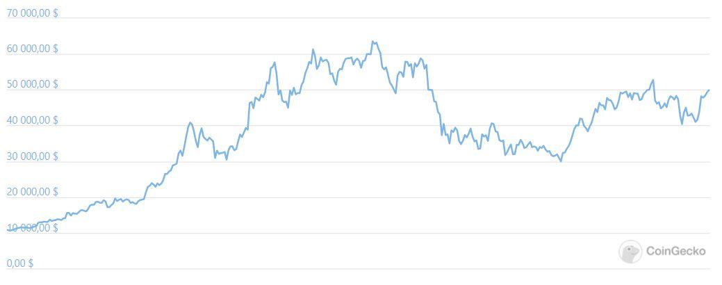Биткоин цена график