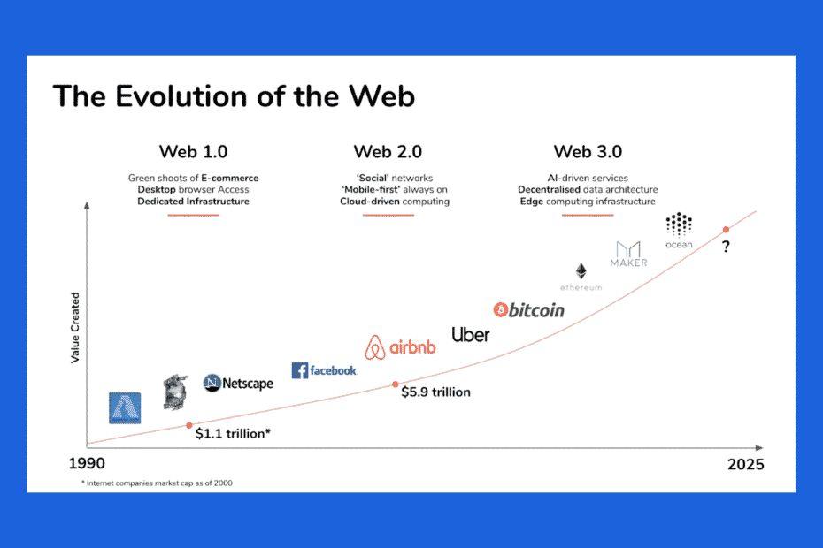 Web 3.0 интернет