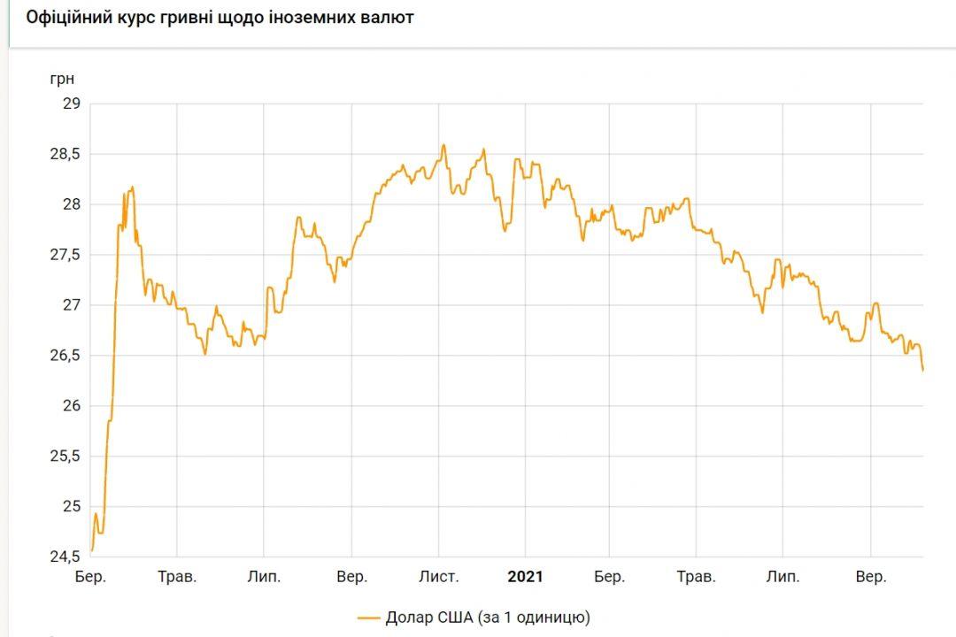 Курс доллара упал до минимума с марта прошлого года