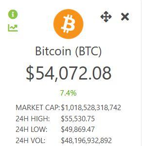 Цена биткоина на 06.10.2021