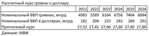 Как изменится курс гривны к доллару: прогноз МВФ до 2026 года