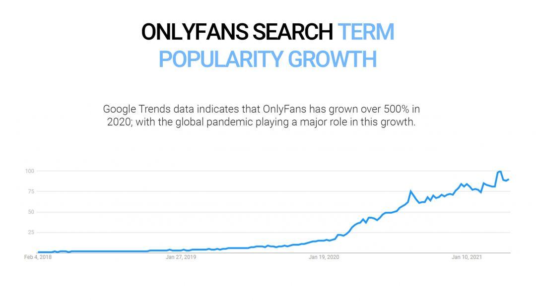 тренды поиск Google OnlyFans график